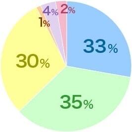 VIO医療脱毛グラフ1
